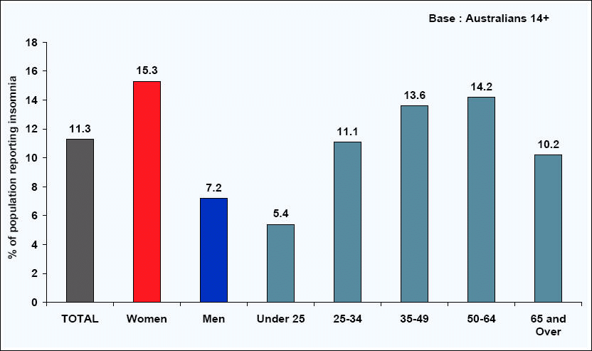 Statistics of Insomnia in Australia